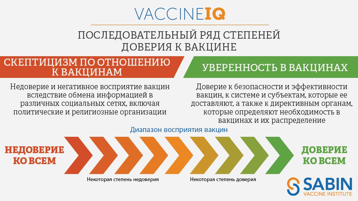 IQ вакцины: Последовательный ряд степеней доверия к вакцине