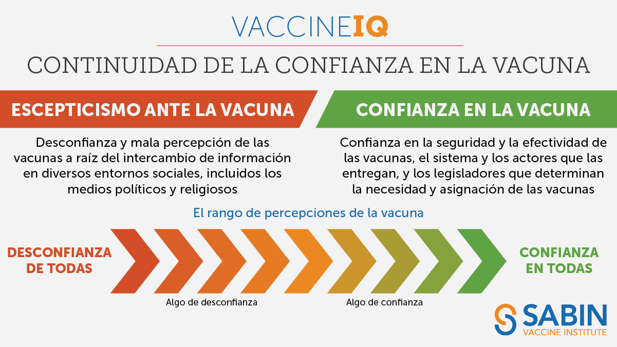 IQ de la vacuna: Continuidad de la confianza en la vacuna