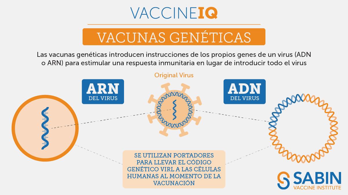 IQ de la vacuna: Vacunas genéticas