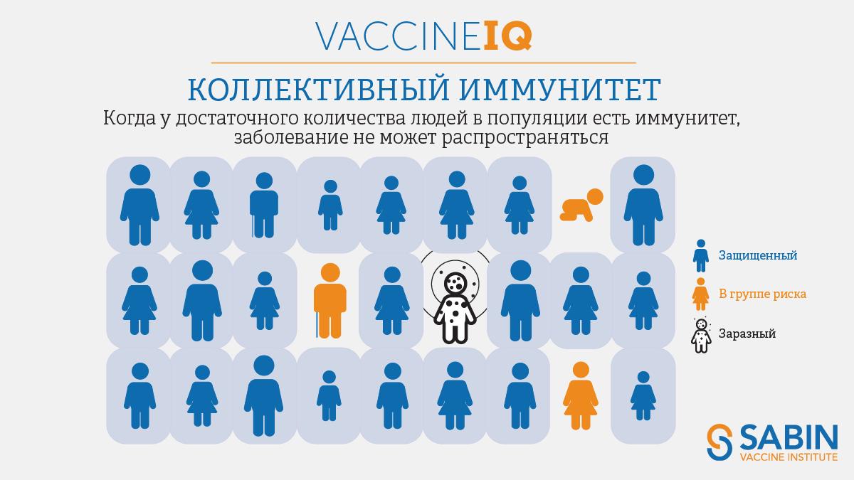 IQ вакцины: Коллективный иммунитет