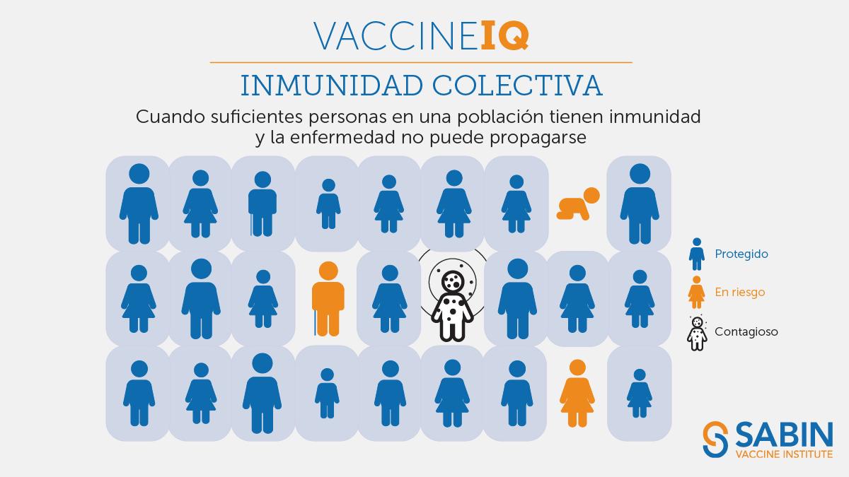 IQ de la vacuna: Inmunidad colectiva