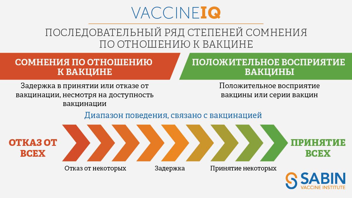 Узнайте больше о диапазоне поведения, связано с вакцинацией, от нерешительности до принятия.
