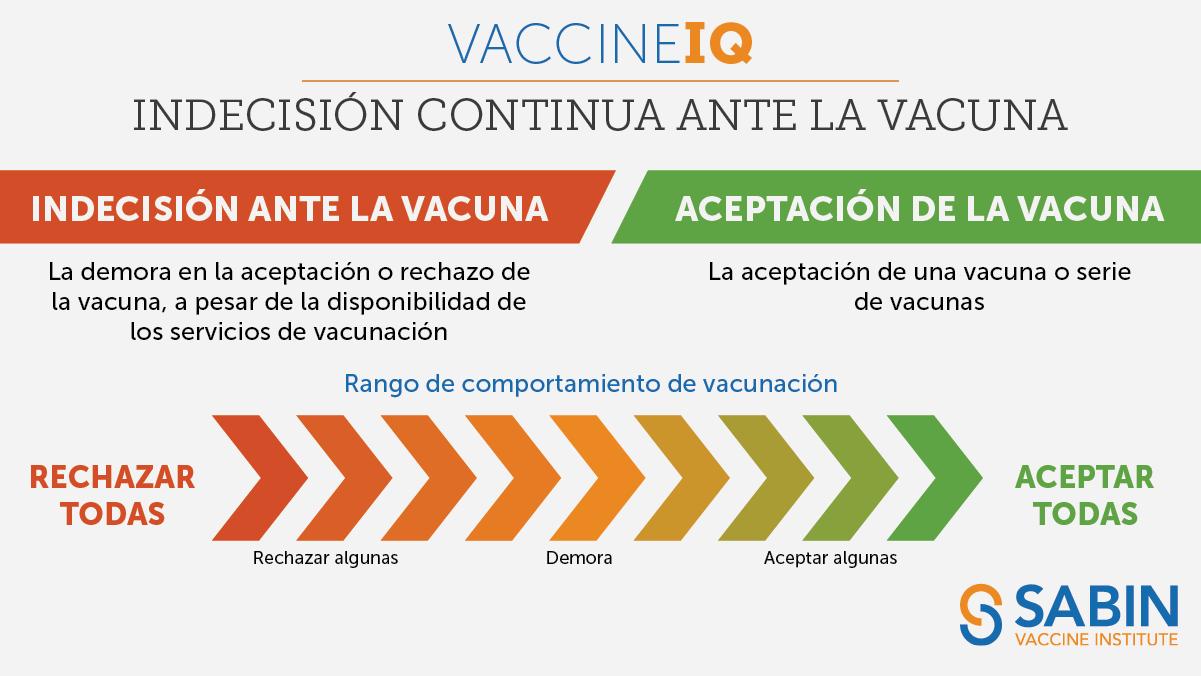 IQ de la vacuna: Indecisión continua ante la vacuna